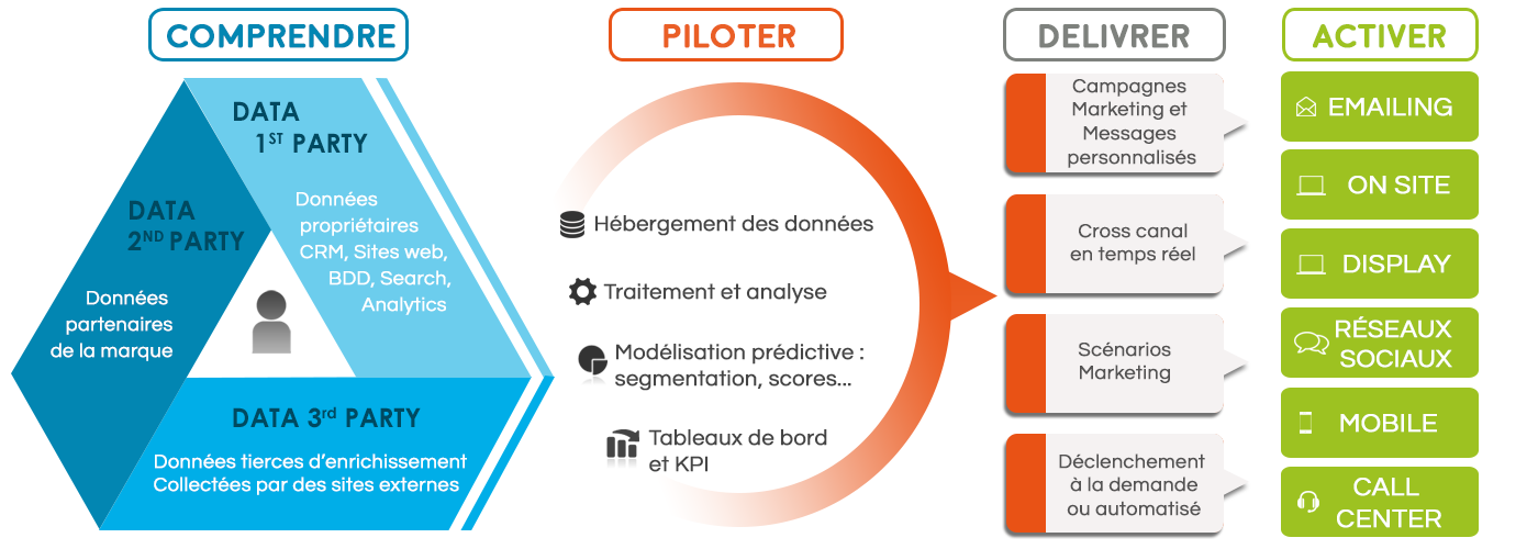 schema sur le data management platform dmp