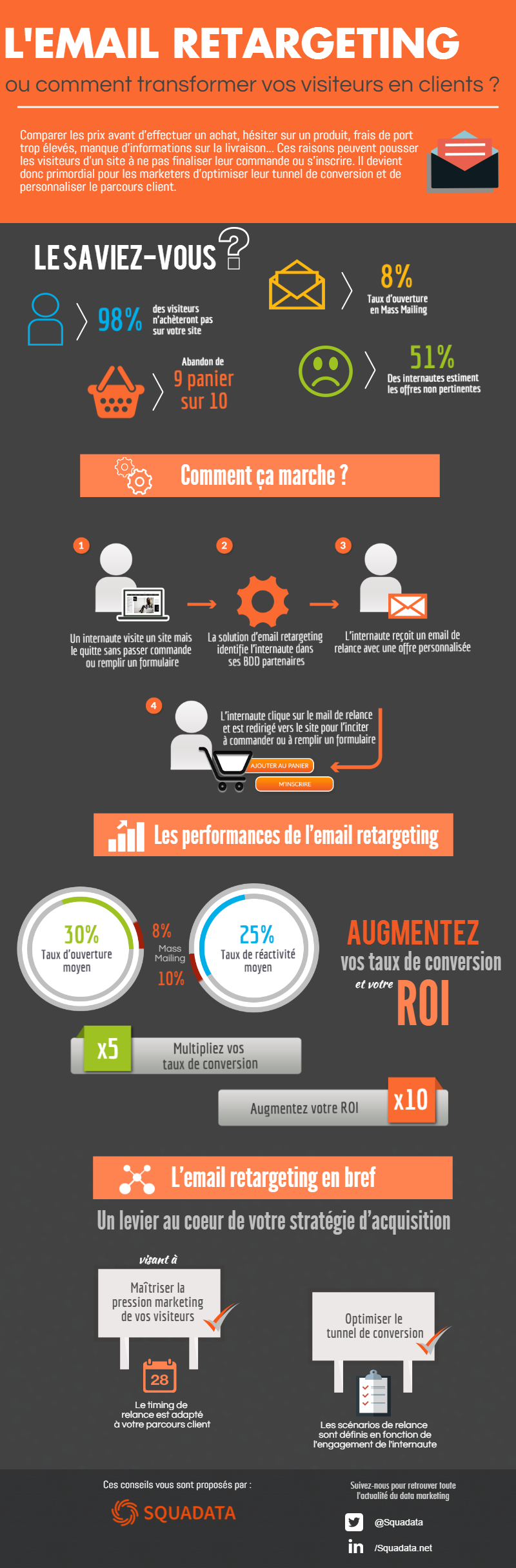 Infographie Email Retargeting