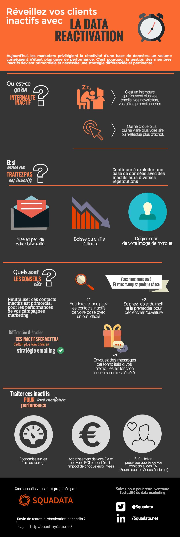 Infographie Data Réactivation Squadata