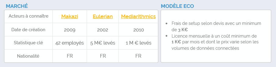 Early Metrics marché modèle économique