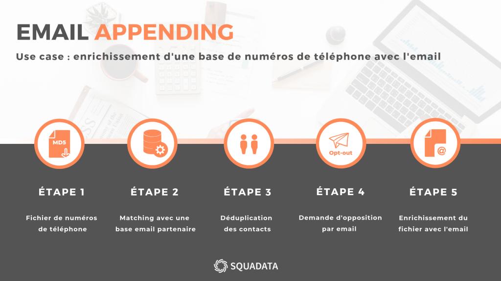 Infographie des étapes de l'email appending